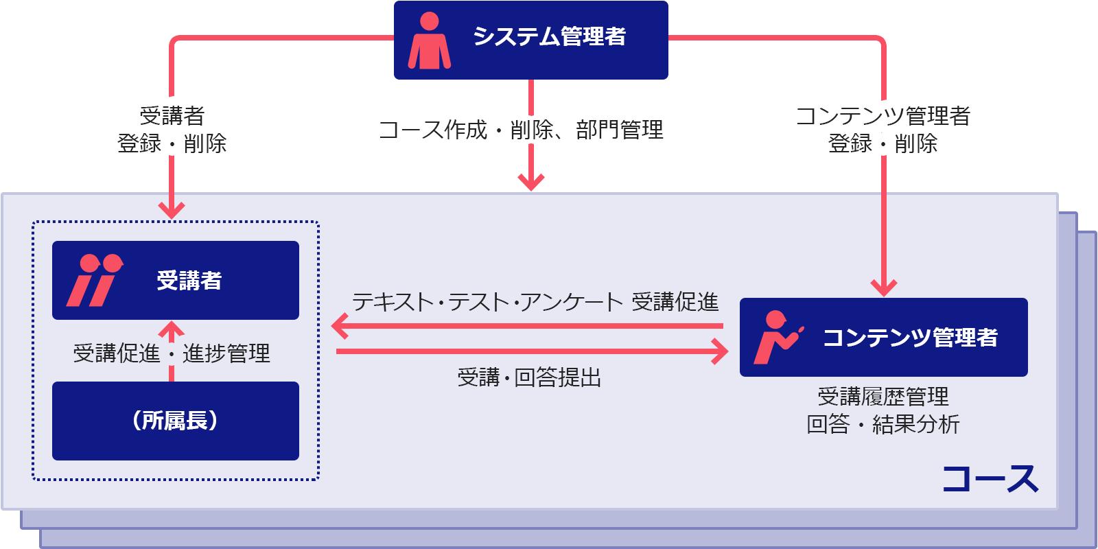 オール優のシステム