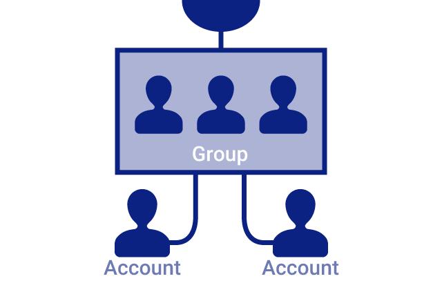 柔軟なグループ/ユーザー管理機能
